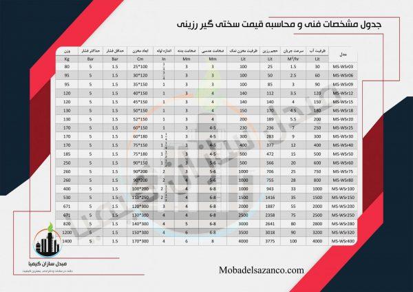 جدول مشخصات فنی سختی گیر رزینی اتوماتیک و نیمه اتوماتیک